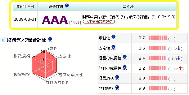 財務ランク(AAA~C)