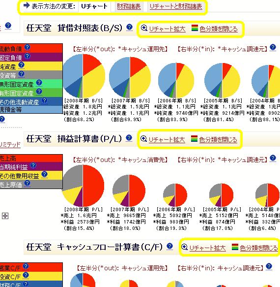 チャート分析等の表示方法の変更