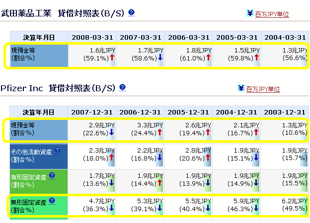 武田薬品工業・Pfizer Inc
