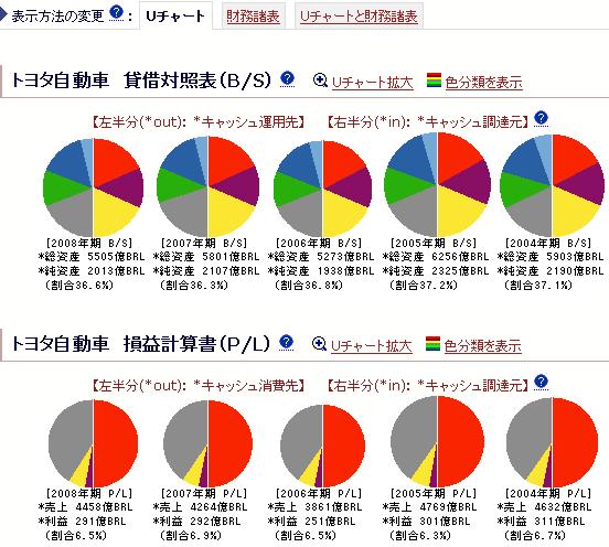トヨタ自動車-Uチャート分析:ブラジルレアル(*BRL)