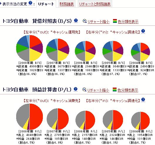 トヨタ自動車-Uチャート分析:ユーロ(*EUR)