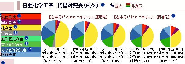 日亜化学工業:貸借対照表