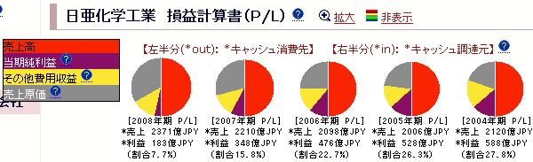 日亜化学工業:損益計算書
