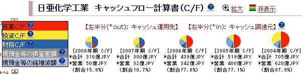日亜化学工業:キャッシュフロー計算書