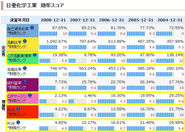 日亜化学工業:財務ランク分析