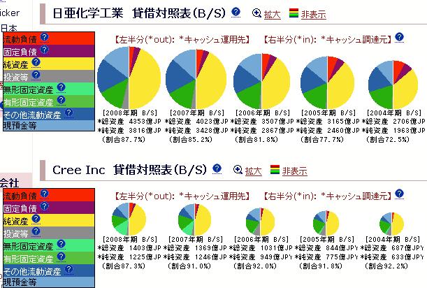 日亜化学工業 + Cree Inc:貸借対照表