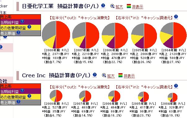 日亜化学工業 + Cree Inc:損益計算書
