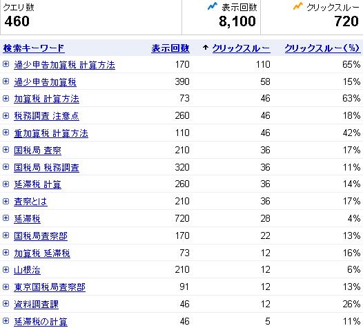 検索クエリ(tax.ma-bank.net)