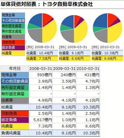 トヨタ自動車:貸借対照表
