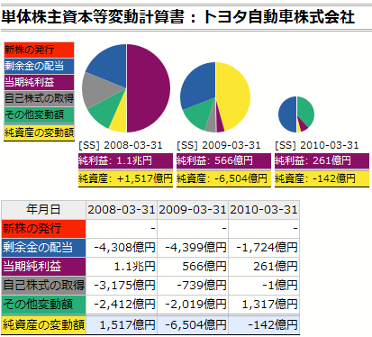 トヨタ自動車:株主資本等変動計算書