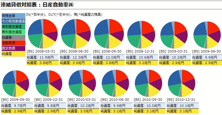 日産自動車:連結貸借対照表(四半期報告書)