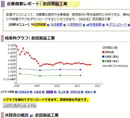 武田薬品工業: 企業概要レポート