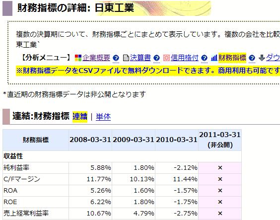 日東工業: 財務指標の詳細