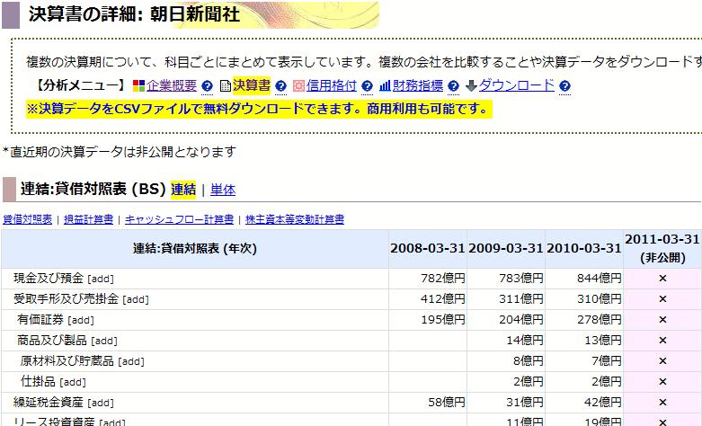 朝日新聞社: 決算書の詳細